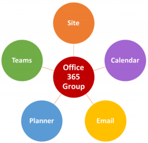 SharePoint Office 365 Groups